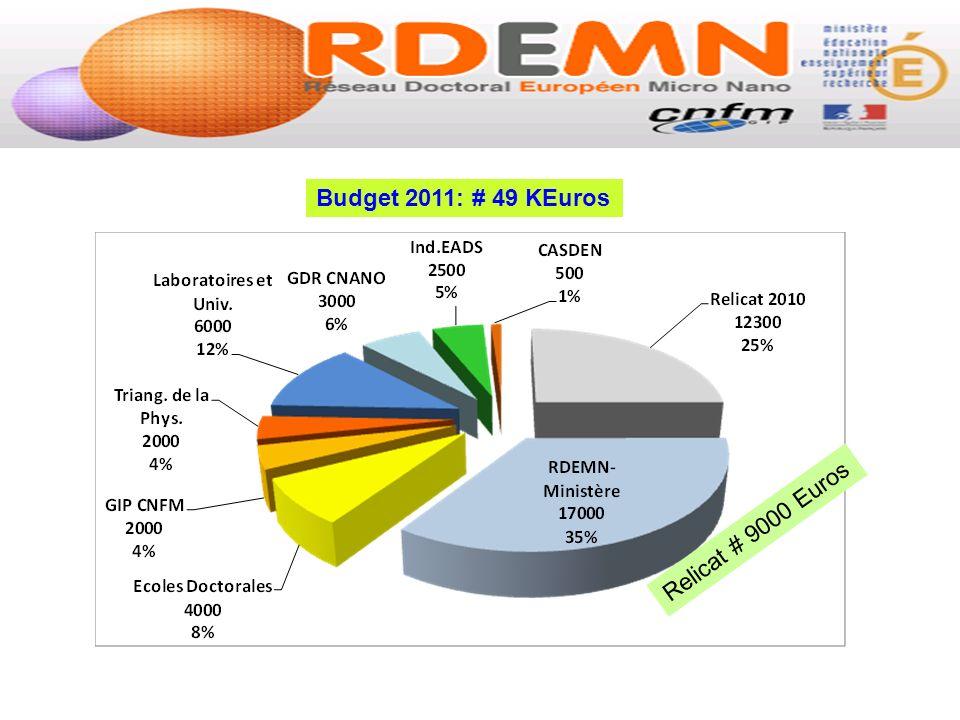 Budget 2011: # 49 KEuros Relicat # 9000 Euros