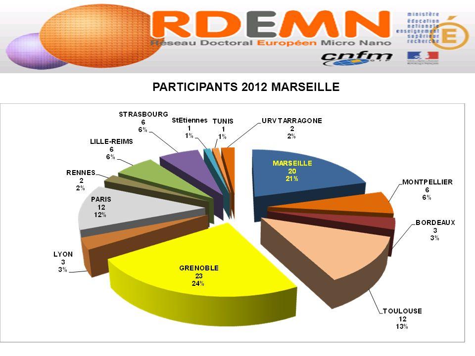 PARTICIPANTS 2012 MARSEILLE Budget 2012: # 36 KEuros