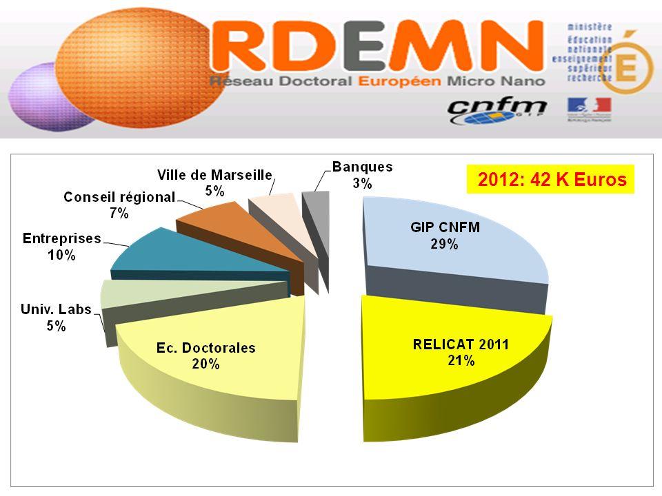 2012: 42 K Euros