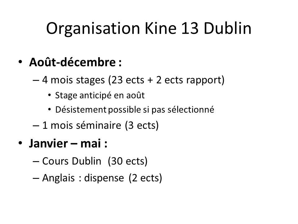 Organisation Kine 13 Dublin Août-décembre : – 4 mois stages (23 ects + 2 ects rapport) Stage anticipé en août Désistement possible si pas sélectionné – 1 mois séminaire (3 ects) Janvier – mai : – Cours Dublin (30 ects) – Anglais : dispense (2 ects)