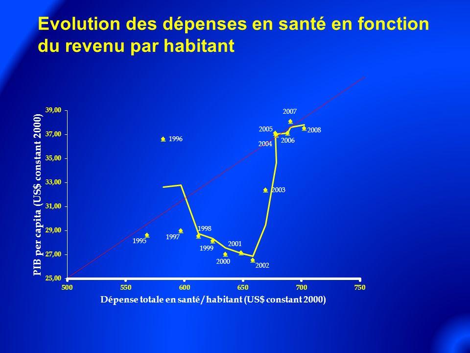 Evolution des dépenses en santé en fonction du revenu par habitant