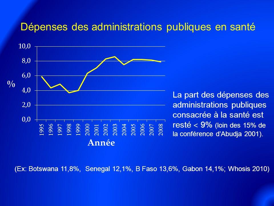 Dépenses des administrations publiques en santé La part des dépenses des administrations publiques consacrée à la santé est resté ˂ 9% (loin des 15% de la conférence dAbudja 2001).