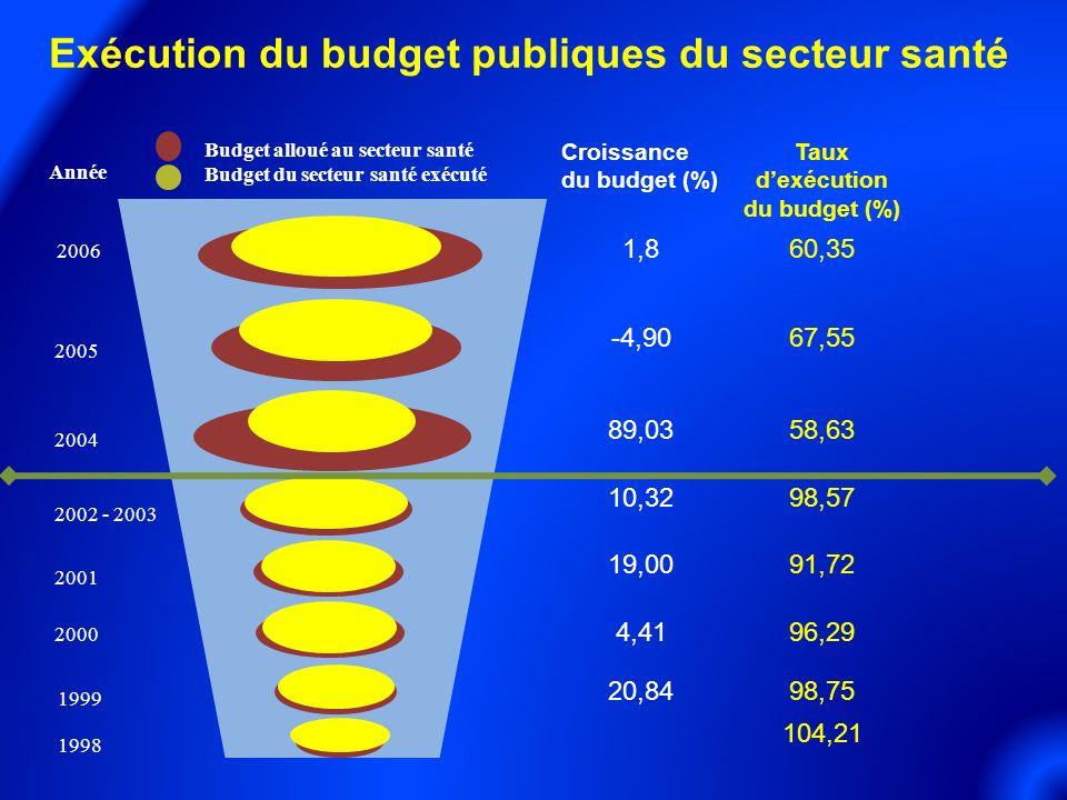 Croissance du budget (%) Taux dexécution du budget (%) 1,860,35 -4,9067,55 89,0358,63 10,3298,57 19,0091,72 4,4196,29 20,8498,75 104,21 2001 2000 1999 1998 2002 - 2003 2004 2005 Année Budget alloué au secteur santé Budget du secteur santé exécuté 2006 Exécution du budget publiques du secteur santé