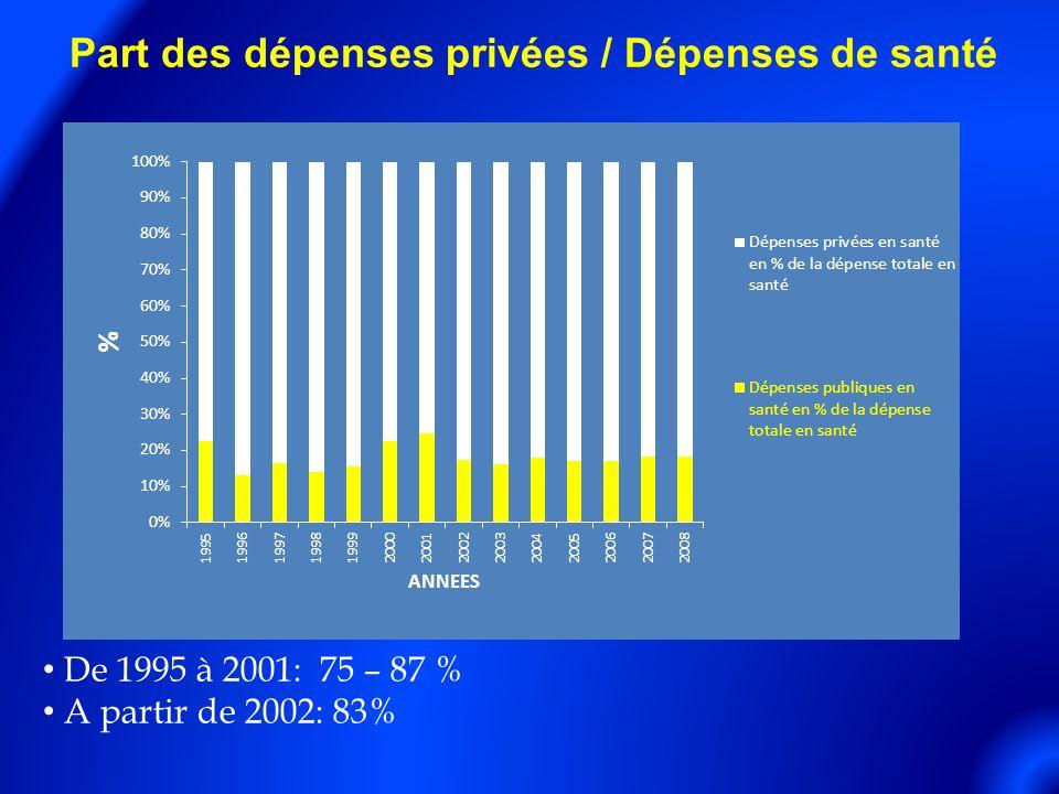 Part des dépenses privées / Dépenses de santé De 1995 à 2001: 75 – 87 % A partir de 2002: 83%