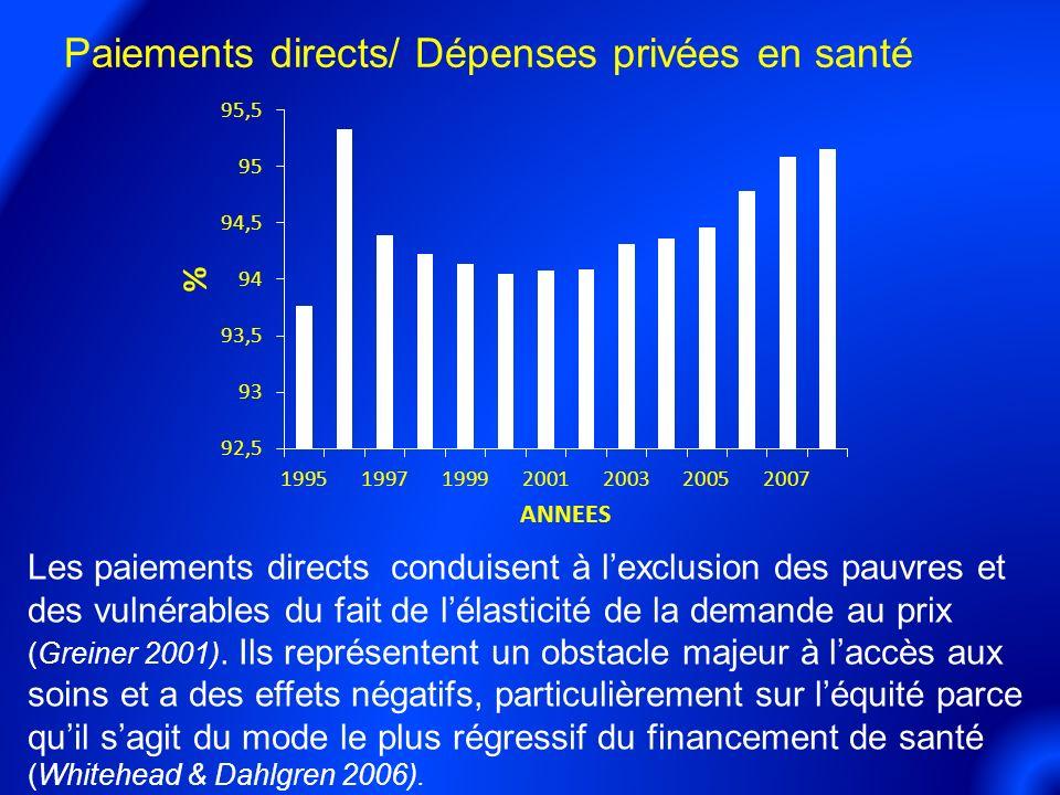 Paiements directs/ Dépenses privées en santé Les paiements directs conduisent à lexclusion des pauvres et des vulnérables du fait de lélasticité de la demande au prix (Greiner 2001).