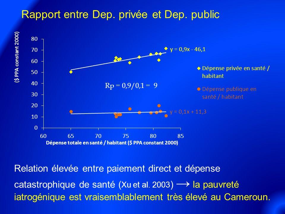 Rapport entre Dep.privée et Dep.