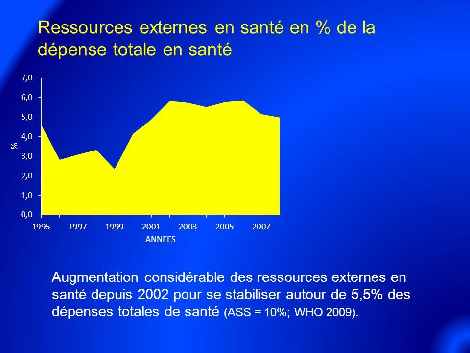 Ressources externes en santé en % de la dépense totale en santé Augmentation considérable des ressources externes en santé depuis 2002 pour se stabiliser autour de 5,5% des dépenses totales de santé (ASS 10%; WHO 2009).