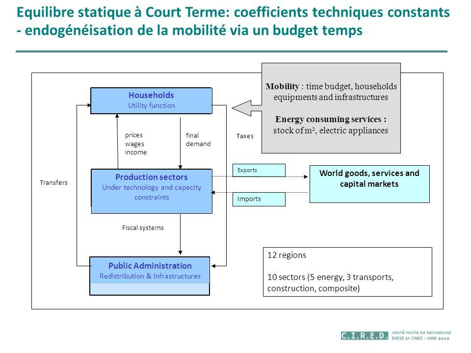 Equilibre statique à Court Terme: coefficients techniques constants - endogénéisation de la mobilité via un budget temps Transfers Fiscal systems pric