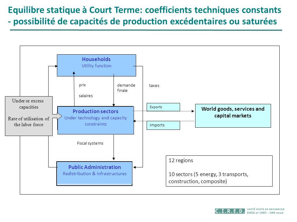 Equilibre statique à Court Terme: coefficients techniques constants - possibilité de capacités de production excédentaires ou saturées Transfers Fisca
