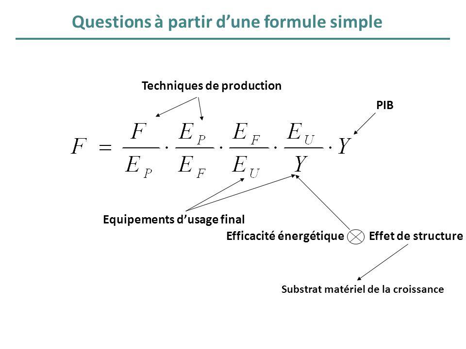 Questions à partir dune formule simple Techniques de production Equipements dusage final Efficacité énergétique Effet de structure PIB Substrat matéri