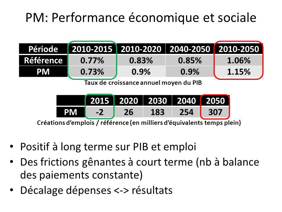 PM: Performance économique et sociale Période2010-20152010-20202040-20502010-2050 Référence0.77%0.83%0.85%1.06% PM0.73%0.9% 1.15% Taux de croissance a