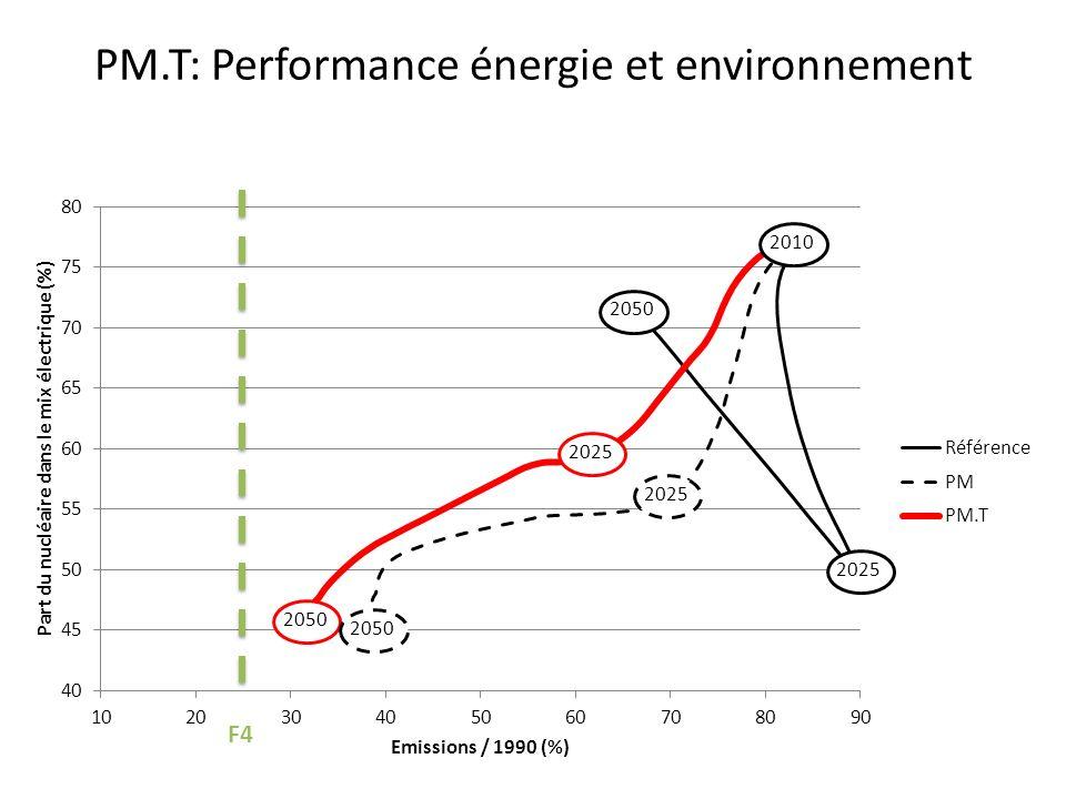 PM.T: Performance énergie et environnement F4