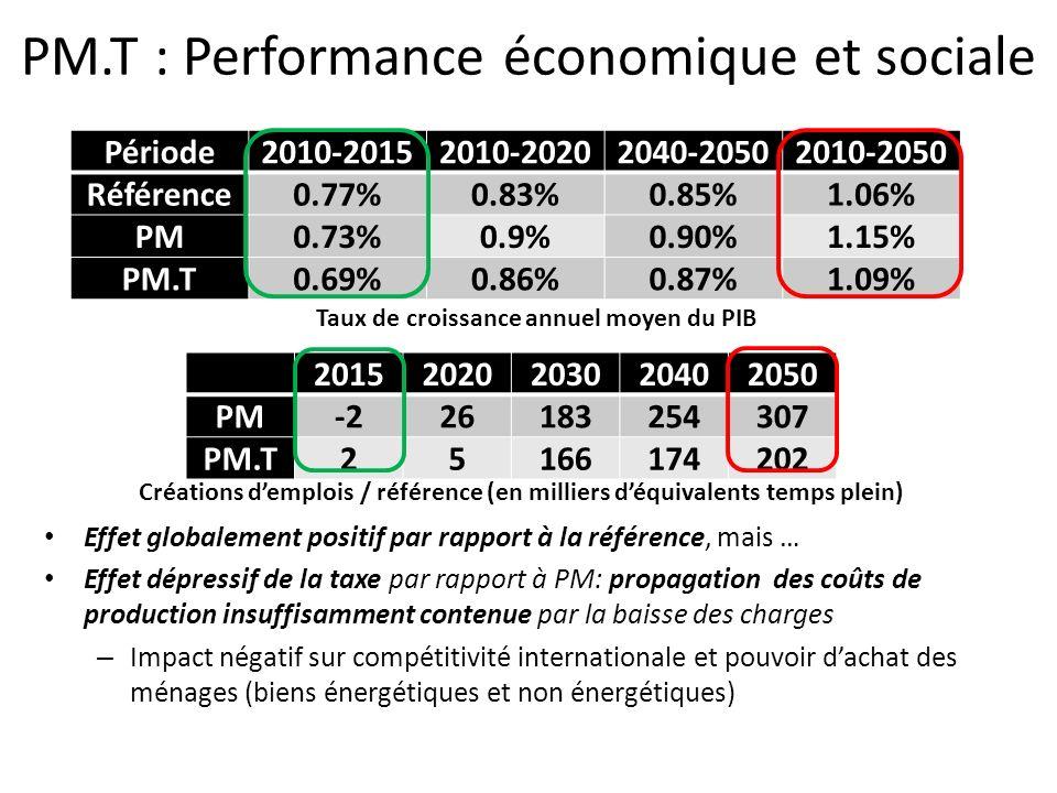 PM.T : Performance économique et sociale Taux de croissance annuel moyen du PIB 20152020203020402050 PM-226183254307 PM.T25166174202 Créations demploi