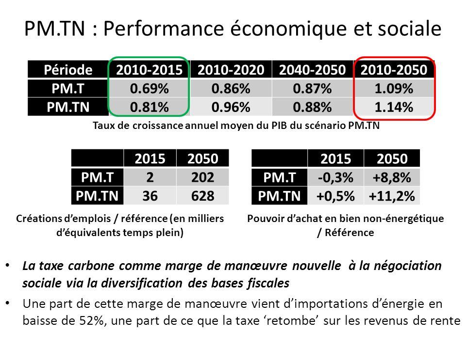 PM.TN : Performance économique et sociale Taux de croissance annuel moyen du PIB du scénario PM.TN 20152050 PM.T2202 PM.TN36628 Créations demplois / r