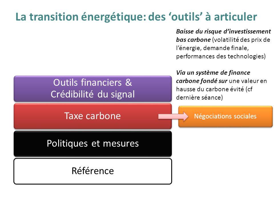 La transition énergétique: des outils à articuler RéférencePolitiques et mesuresTaxe carbone Outils financiers & Crédibilité du signal Négociations so