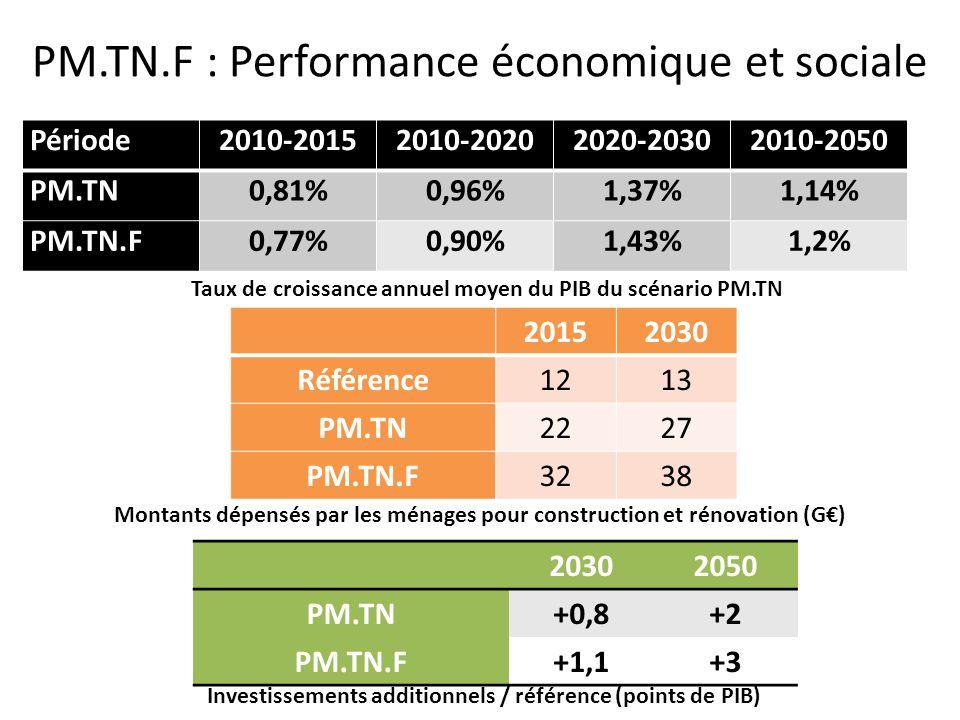PM.TN.F : Performance économique et sociale Période2010-20152010-20202020-20302010-2050 PM.TN0,81%0,96%1,37%1,14% PM.TN.F0,77%0,90%1,43%1,2% Taux de c