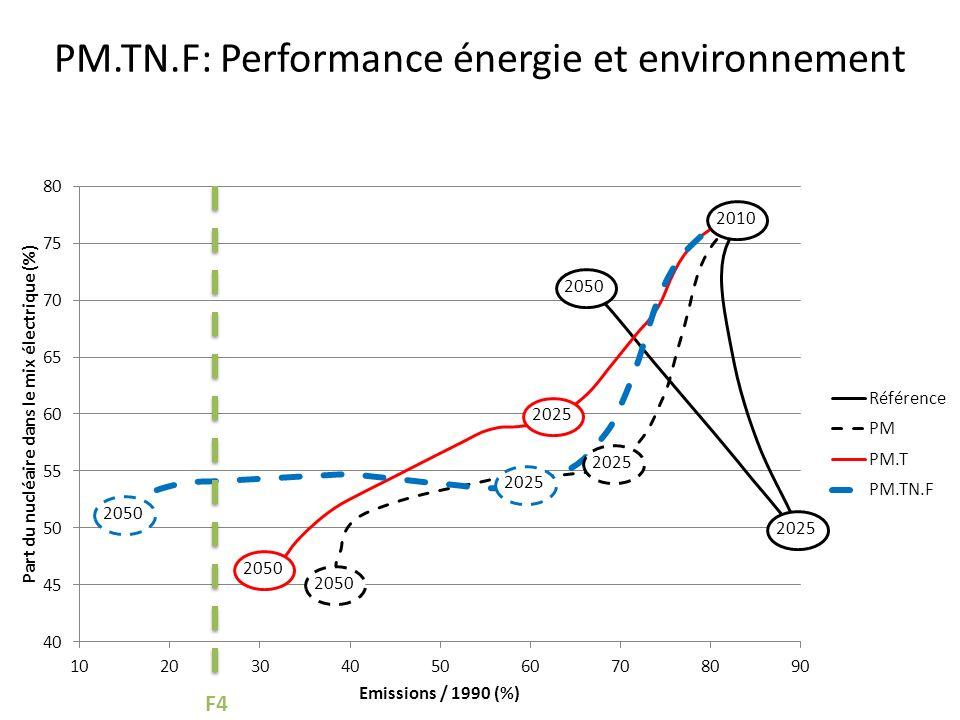 PM.TN.F: Performance énergie et environnement F4 2010 2025 2050 2025 2050 2025