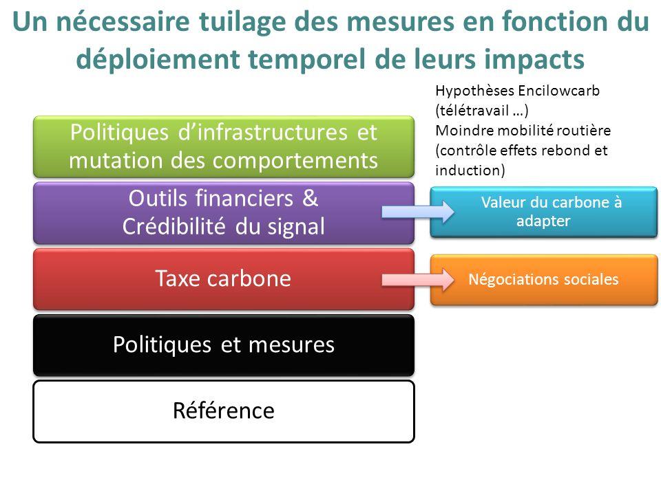 RéférencePolitiques et mesuresTaxe carbone Outils financiers & Crédibilité du signal Politiques dinfrastructures et mutation des comportements Négocia