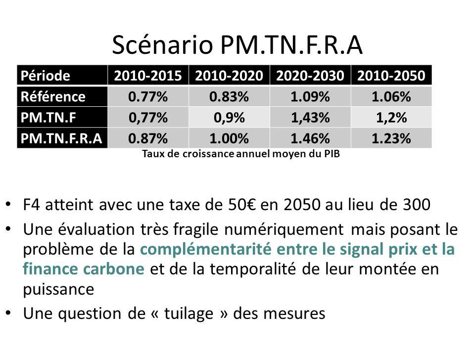 Scénario PM.TN.F.R.A F4 atteint avec une taxe de 50 en 2050 au lieu de 300 Une évaluation très fragile numériquement mais posant le problème de la com