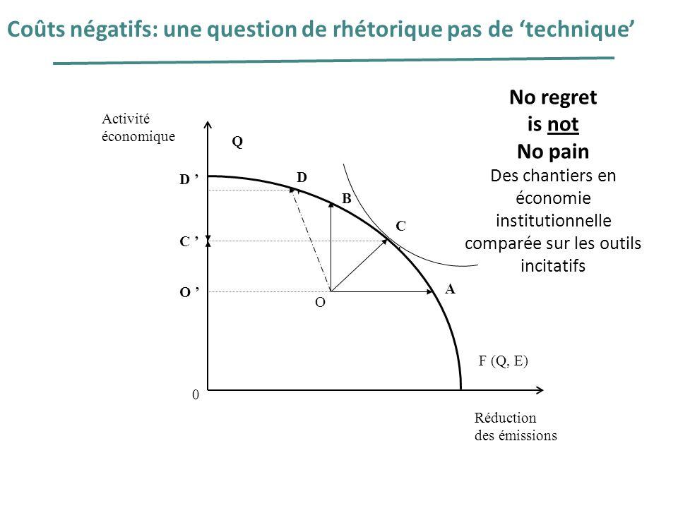 O Q B D'D' A Activité économique 0 F (Q, E) C'C' O C D Réduction des émissions C Coûts négatifs: une question de rhétorique pas de technique No regret