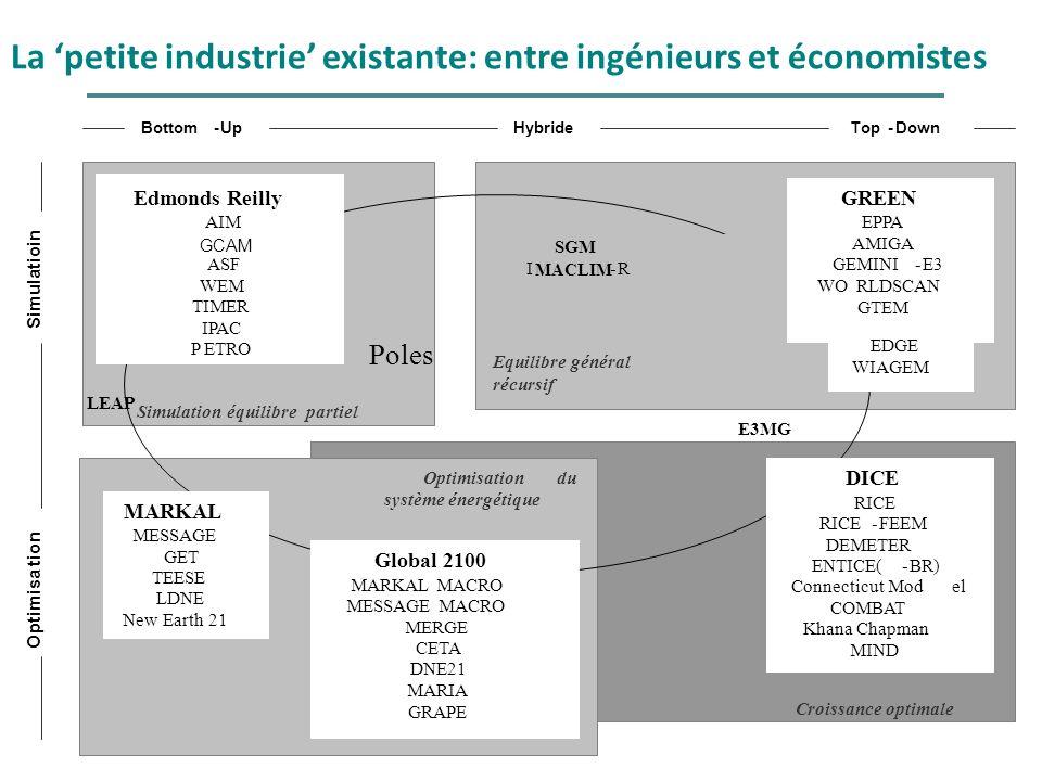 La petite industrie existante: entre ingénieurs et économistes