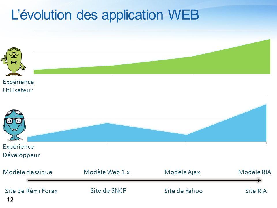 Lévolution des application WEB Expérience Utilisateur Expérience Développeur Modèle classiqueModèle Web 1.xModèle AjaxModèle RIA Site de Rémi Forax Si