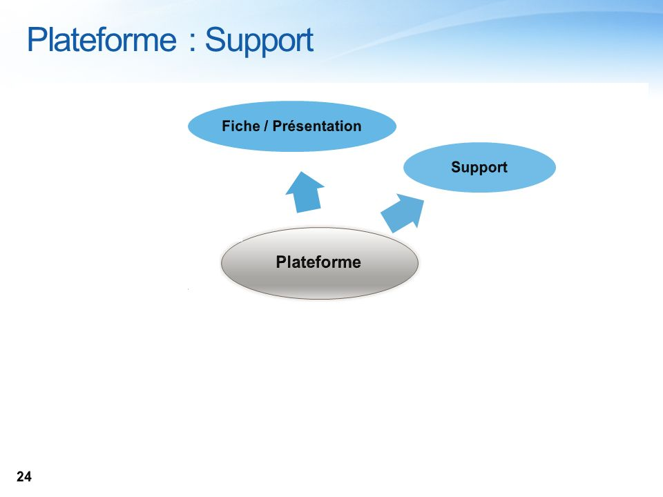 Plateforme : Support