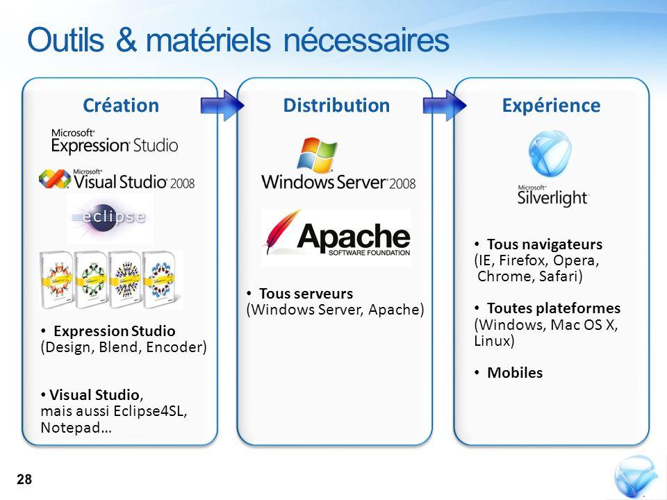 CréationDistributionExpérience Expression Studio (Design, Blend, Encoder) Visual Studio, mais aussi Eclipse4SL, Notepad… Tous serveurs (Windows Server