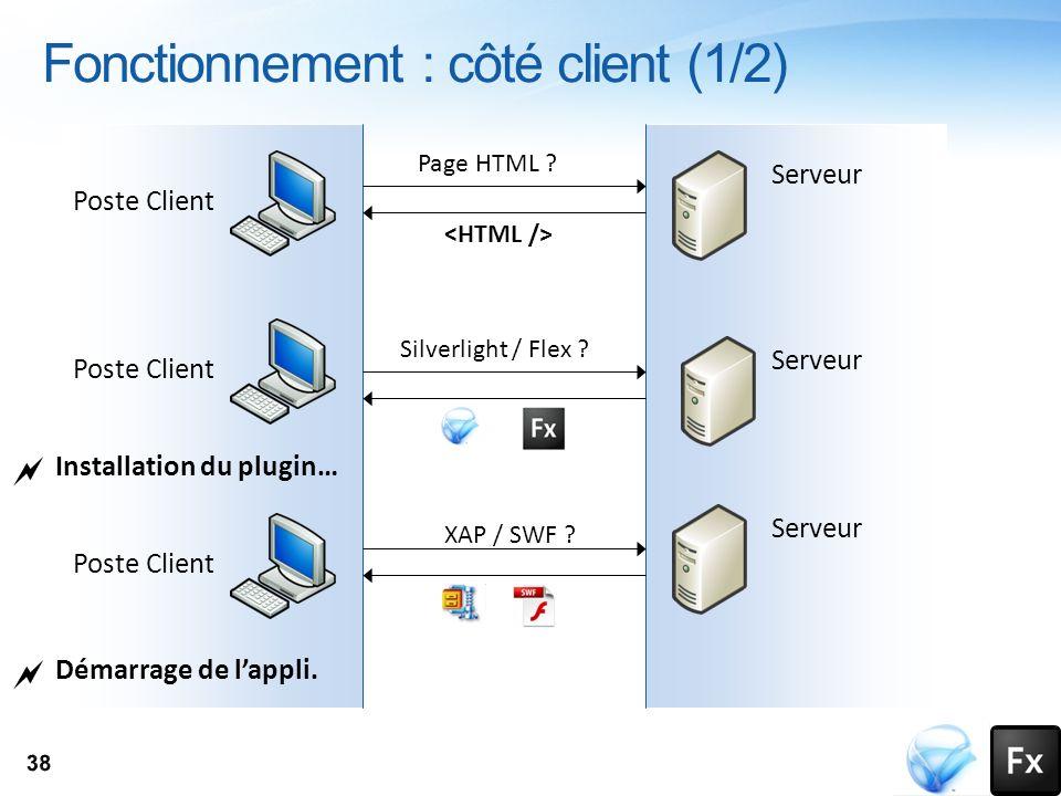 Poste Client Serveur Page HTML ? Silverlight / Flex ? Serveur Poste Client XAP / SWF ? Poste Client Serveur Installation du plugin… Démarrage de lappl