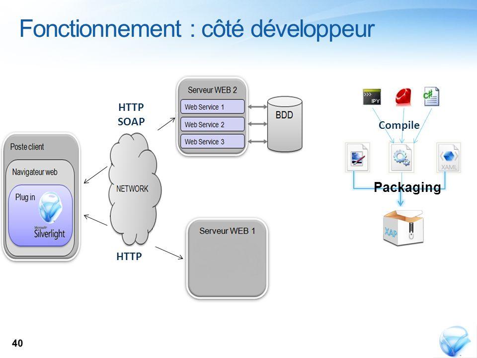Fonctionnement : côté développeur Compile Packaging HTTP SOAP