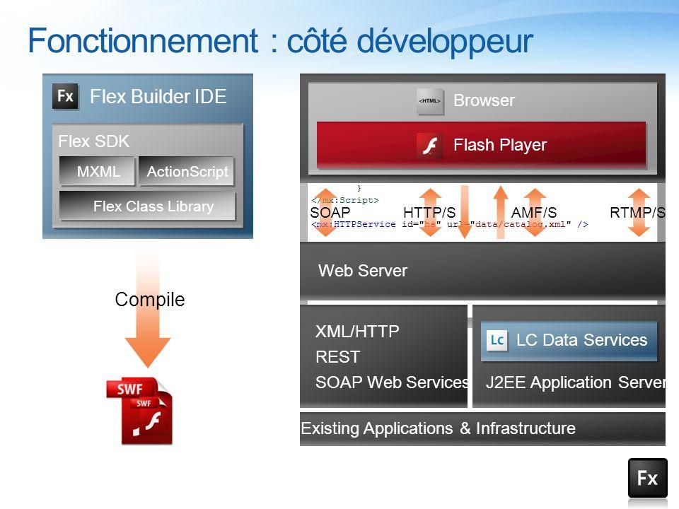Flex Builder IDE Flex SDK Flex Class Library MXMLActionScript Compile SOAPHTTP/SAMF/SRTMP/S Web Server Existing Applications & Infrastructure J2EE App