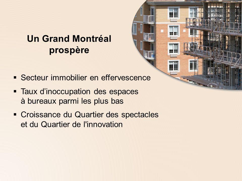 Un Grand Montréal prospère Secteur immobilier en effervescence Taux dinoccupation des espaces à bureaux parmi les plus bas Croissance du Quartier des spectacles et du Quartier de l innovation