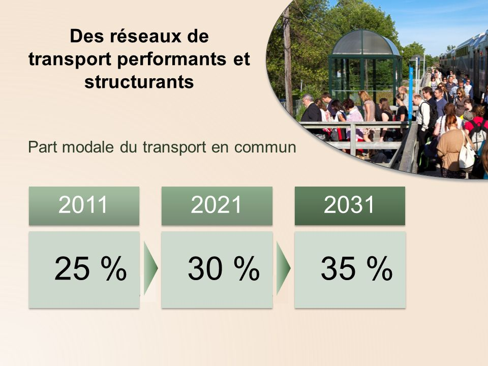 Part modale du transport en commun 35 % 2031 30 % 2021 25 % 2011 Des réseaux de transport performants et structurants