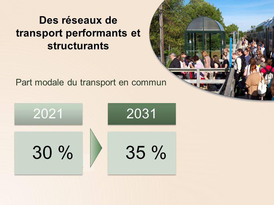 Coûts de maintien et de développement du transport en commun Total 23 G$ Maintien 10,3 G$ Développement 12,6 G$