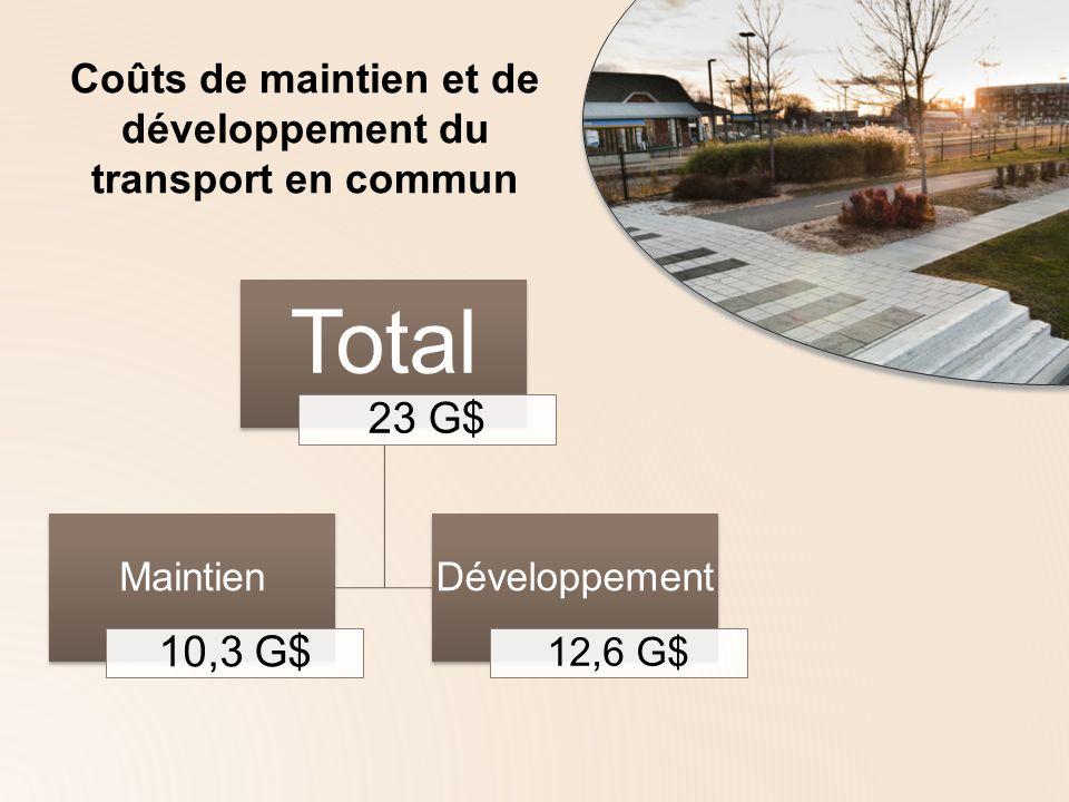 Identification de nouvelles sources de financement Recommandations de la commission du transport de la CMM Hausse de 0,5 cent par année de la taxe sur lessence, au cours des 10 prochaines années Indexer la taxe sur les droits dimmatriculation Augmenter le budget consacré au transport en commun