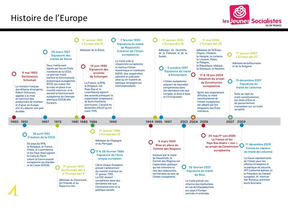 Histoire de lEurope