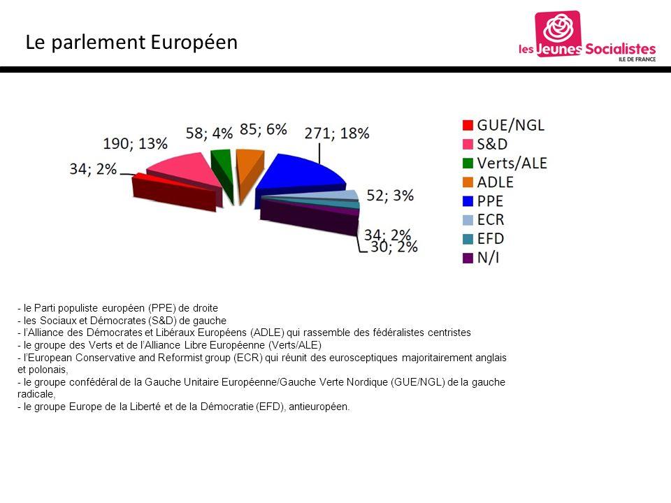 Le parlement Européen - le Parti populiste européen (PPE) de droite - les Sociaux et Démocrates (S&D) de gauche - lAlliance des Démocrates et Libéraux Européens (ADLE) qui rassemble des fédéralistes centristes - le groupe des Verts et de lAlliance Libre Européenne (Verts/ALE) - lEuropean Conservative and Reformist group (ECR) qui réunit des eurosceptiques majoritairement anglais et polonais, - le groupe confédéral de la Gauche Unitaire Européenne/Gauche Verte Nordique (GUE/NGL) de la gauche radicale, - le groupe Europe de la Liberté et de la Démocratie (EFD), antieuropéen.