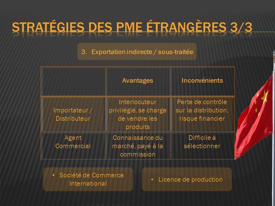 3.Exportation indirecte / sous-traitée AvantagesInconvénients Importateur / Distributeur Interlocuteur privilégié, se charge de vendre les produits Pe