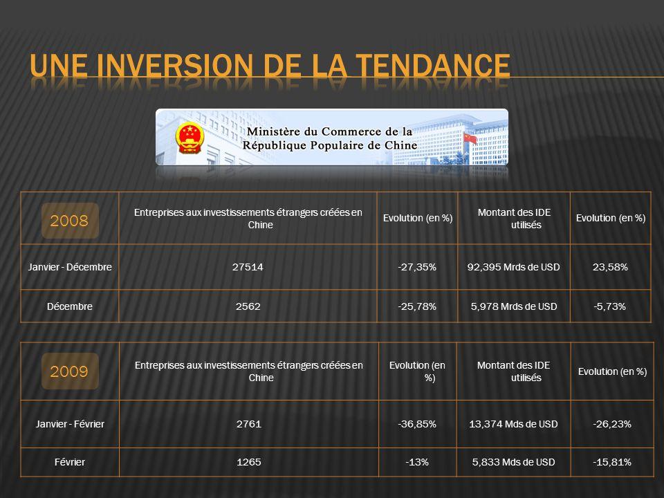 Entreprises aux investissements étrangers créées en Chine Evolution (en %) Montant des IDE utilisés Evolution (en %) Janvier - Décembre27514-27,35%92,