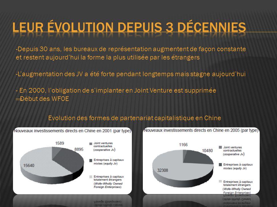 Depuis 20 ans, les ZES ont un grand succès, il est à présent probable que lon évolue vers un autre système.
