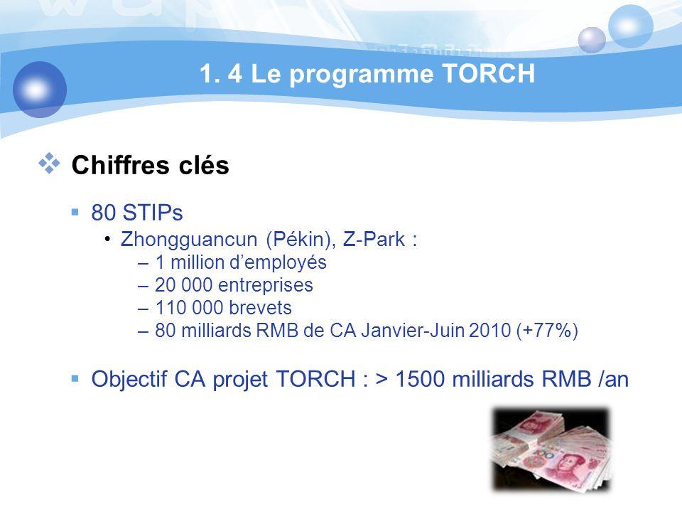 1. 4 Le programme TORCH Chiffres clés 80 STIPs Zhongguancun (Pékin), Z-Park : –1 million demployés –20 000 entreprises –110 000 brevets –80 milliards