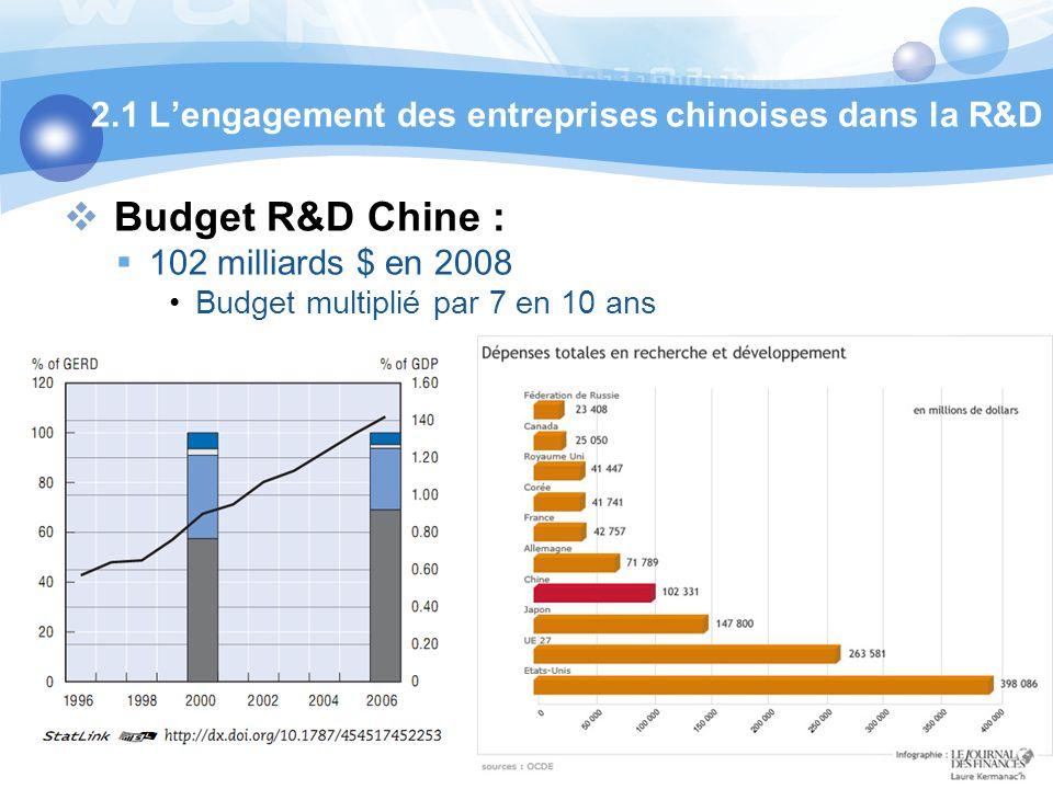 Budget R&D Chine : 102 milliards $ en 2008 Budget multiplié par 7 en 10 ans 2.1 Lengagement des entreprises chinoises dans la R&D