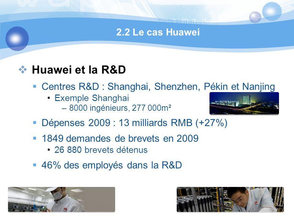 Huawei et la R&D Centres R&D : Shanghai, Shenzhen, Pékin et Nanjing Exemple Shanghai –8000 ingénieurs, 277 000m² Dépenses 2009 : 13 milliards RMB (+27%) 1849 demandes de brevets en 2009 26 880 brevets détenus 46% des employés dans la R&D 2.2 Le cas Huawei