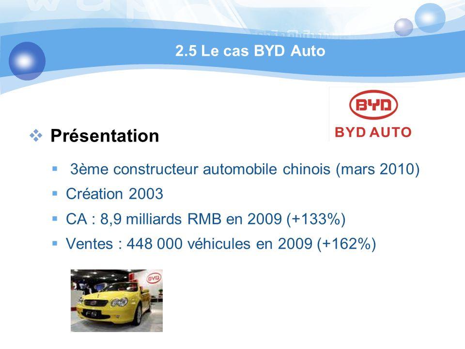 Présentation 3ème constructeur automobile chinois (mars 2010) Création 2003 CA : 8,9 milliards RMB en 2009 (+133%) Ventes : 448 000 véhicules en 2009 (+162%) 2.5 Le cas BYD Auto