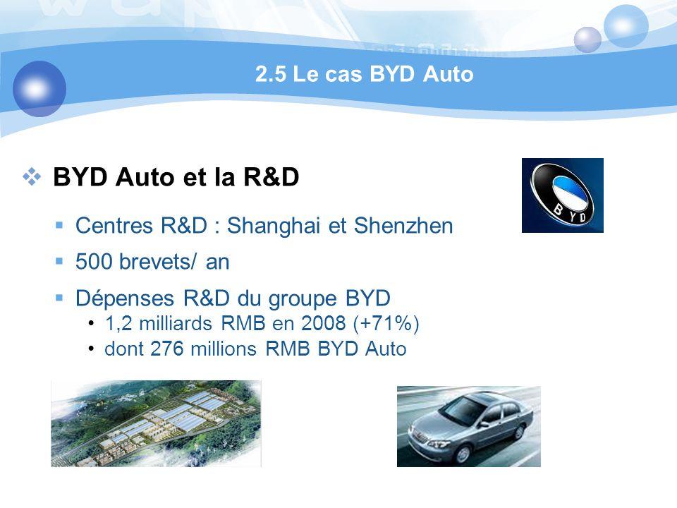 BYD Auto et la R&D Centres R&D : Shanghai et Shenzhen 500 brevets/ an Dépenses R&D du groupe BYD 1,2 milliards RMB en 2008 (+71%) dont 276 millions RMB BYD Auto 2.5 Le cas BYD Auto