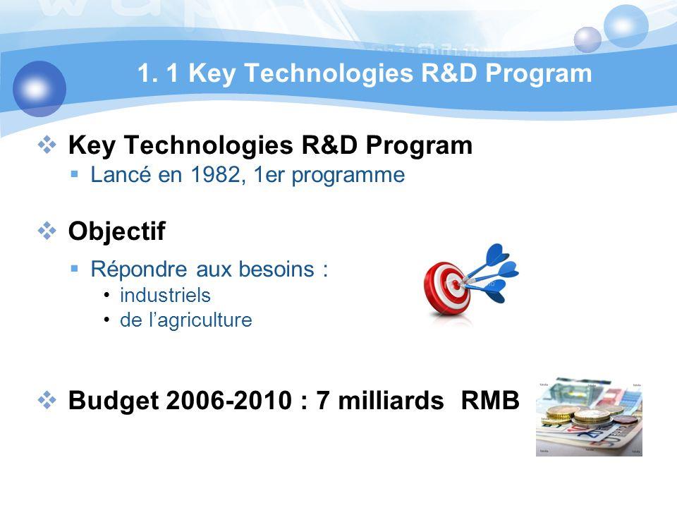 1. 1 Key Technologies R&D Program Key Technologies R&D Program Lancé en 1982, 1er programme Objectif Répondre aux besoins : industriels de lagricultur