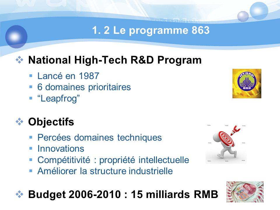 1. 2 Le programme 863 National High-Tech R&D Program Lancé en 1987 6 domaines prioritaires Leapfrog Objectifs Percées domaines techniques Innovations
