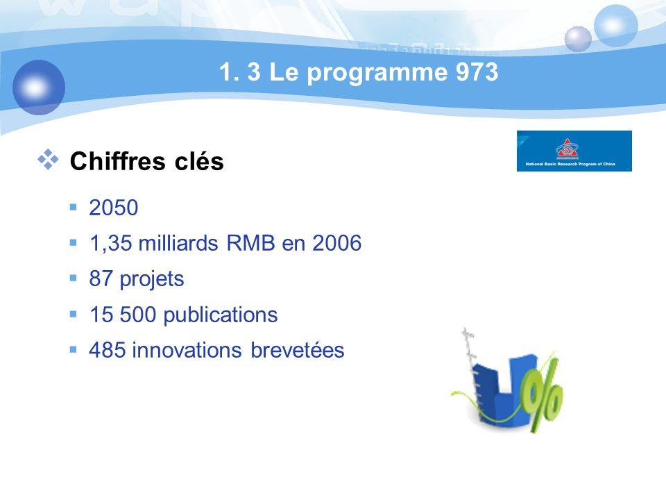 1. 3 Le programme 973 Chiffres clés 2050 1,35 milliards RMB en 2006 87 projets 15 500 publications 485 innovations brevetées