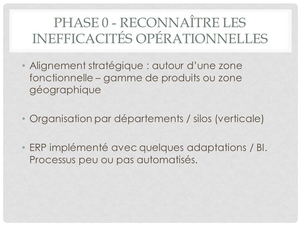 PHASE 0 - RECONNAÎTRE LES INEFFICACITÉS OPÉRATIONNELLES Alignement stratégique : autour dune zone fonctionnelle – gamme de produits ou zone géographiq