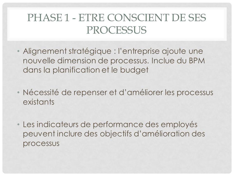 PHASE 1 - ETRE CONSCIENT DE SES PROCESSUS Alignement stratégique : lentreprise ajoute une nouvelle dimension de processus. Inclue du BPM dans la plani